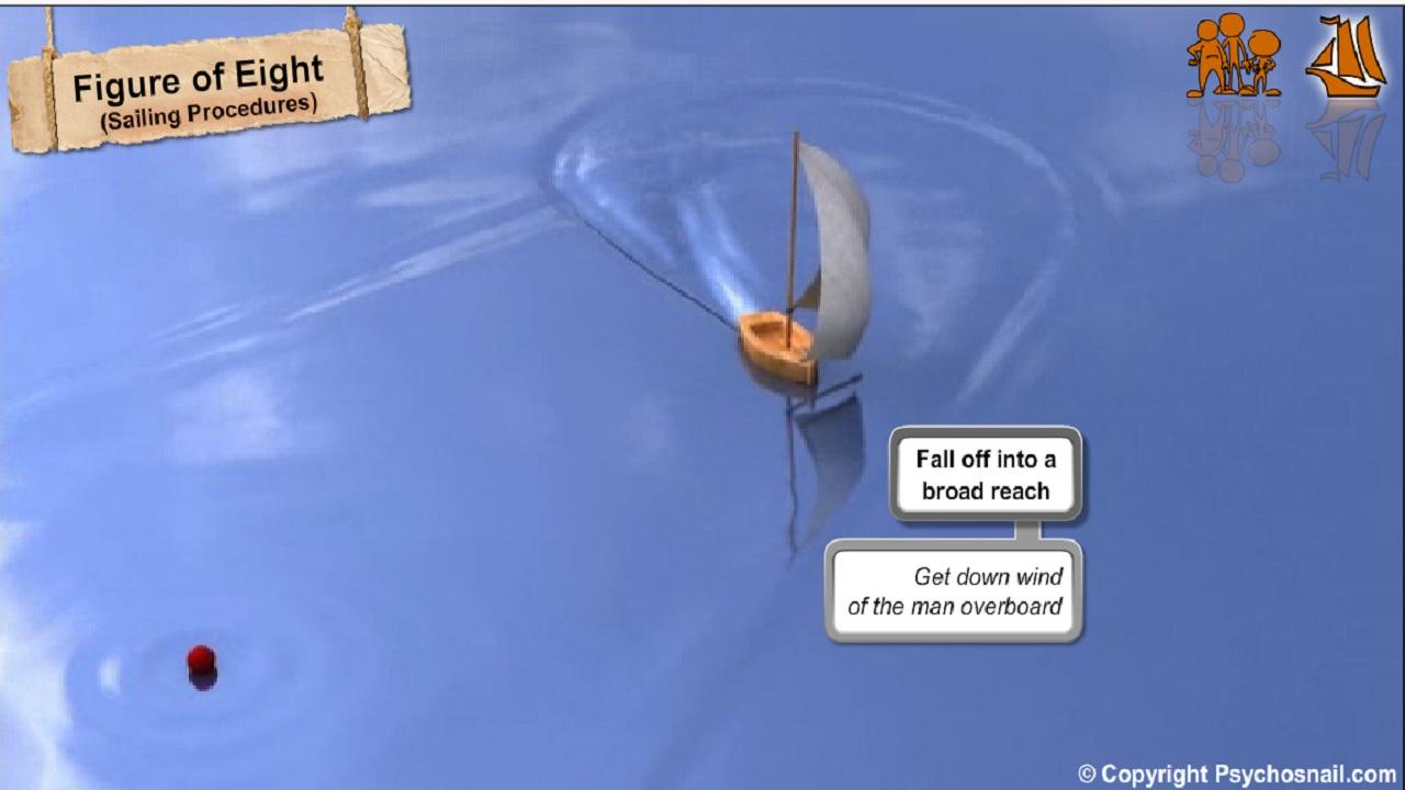 Man overboard, Man overboard captain procedures, Man overboard procedures